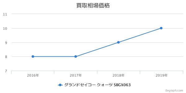 グランドセイコー クォーツ SBGX063 買取価格