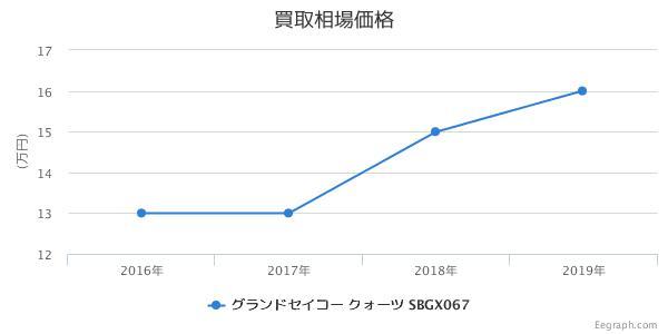 グランドセイコー クォーツ SBGX067 買取価格